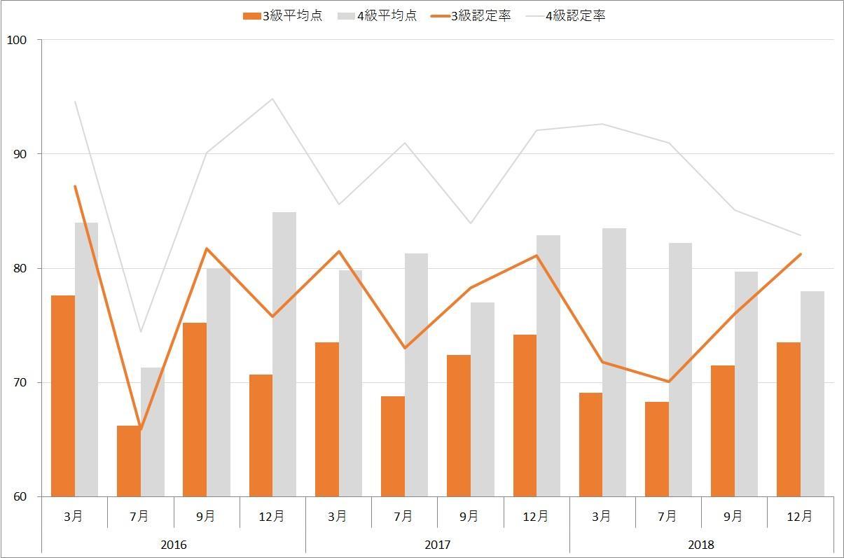 世界遺産検定3級と4級の平均点と認定率(合格率)の推移グラフ