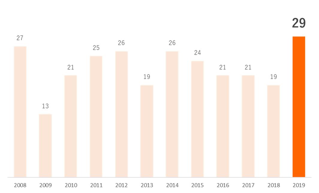 年度別世界遺産登録件数